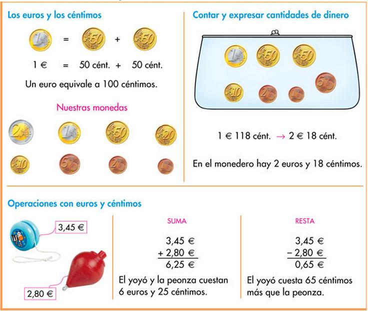 http://www.primerodecarlos.com/TERCERO_PRIMARIA/enero/Unidad_6/actividades/mates/resumen/index.html