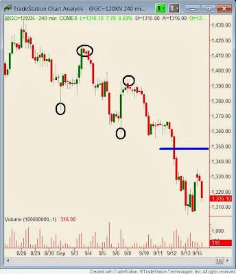 Дневной график Золота. Обычный анализ тренда. Сэм Сейден (Sam Seiden)