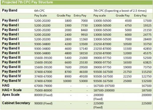 7thcpc+proj+pay