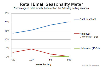 Click to view the Aug. 10, 2012 Retail Email Seasonality Meter larger
