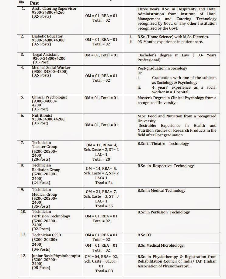 Job Vacancy in SKIMS,Jan-2015 Jobs Details