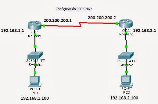 Configuración Cisco PPP y CHAP