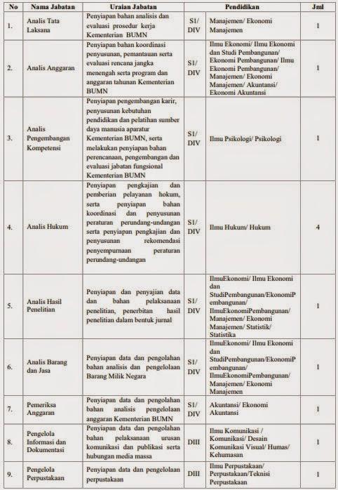 Formasi CPNS Kementerian BUMN 2014