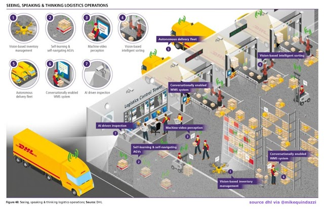 Artificial intelligence in Logistics by DHL