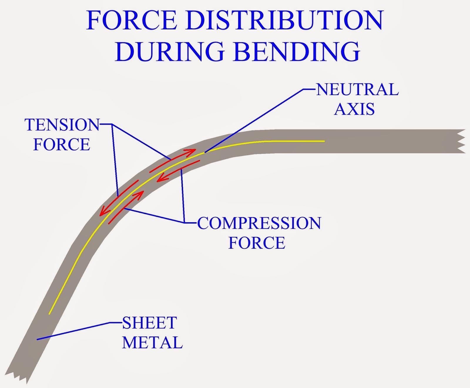 Marvin Linares Stem Blog Five Forces Shear Force Diagrams