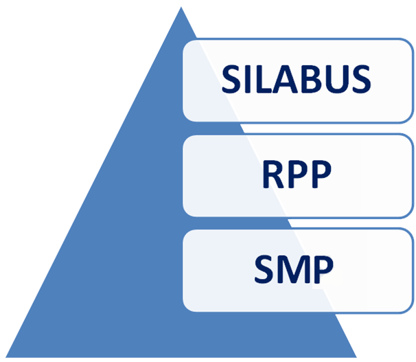 Silabus RPP SMP