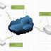 EIGRP Multipoint Configuration (Charter 13)