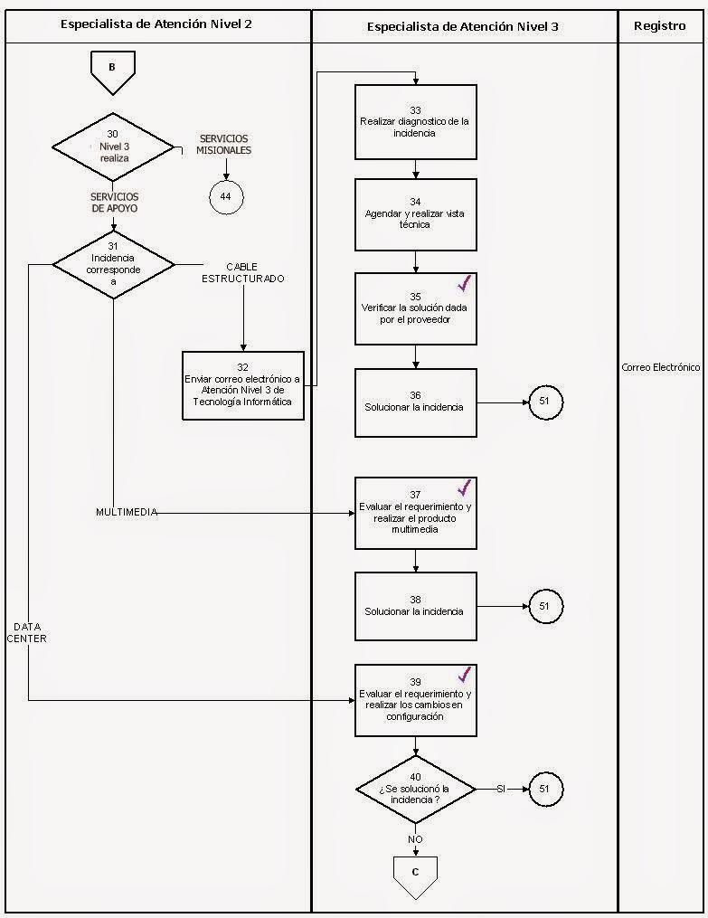 Diagramas de flujo procesos agroindustriales galletas de jengibre se troquelan las galletas con el cortador en forma de mueco 8 se colocan las galletas sobre una placa engrasada 9 se hornean por 10 min en horno pre ccuart Choice Image