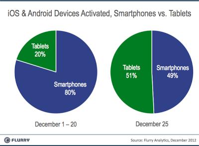 Part des tablettes vs smartphones