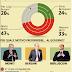 Berlusoni Bersani e Monti quale leader gli italiani preferirebbero al Governo?