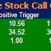 Most Active  Future Stock  and Option for 27 April 2015