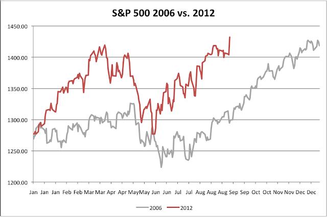 S&P 500 2006 vs. 2012