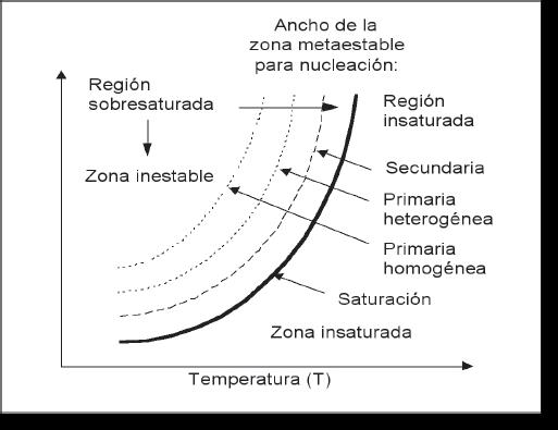 Procesos de nucleación y las diferentes zonas de sobresaturación. Fuente: (Rawlings et al., 1993).