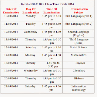Kerala 10th Class SSLC Time Table 2014