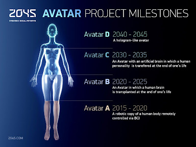 Proyecto Avatar