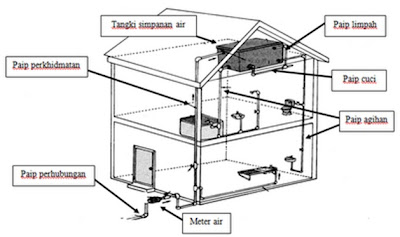 Tangki Simpanan Air di Rumah Tangki Simpanan Air