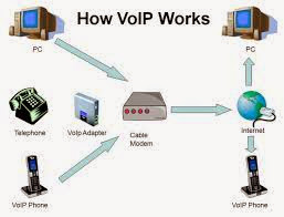 voice over internet protocol voip technology means that can deliver the human voice video and data over an ip network the internet how to use voip