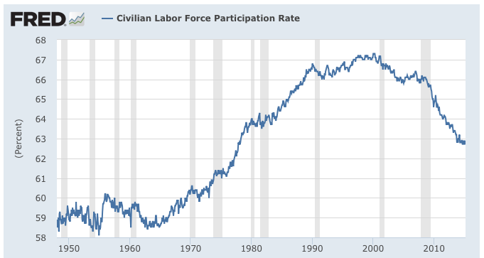 Explaining the Dropping Labor Force Participation Rate in ...