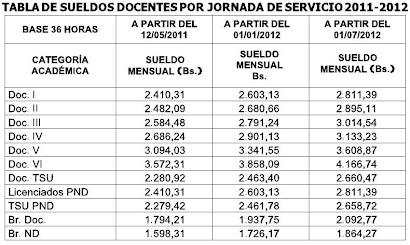 TABLA DE SUELDO DOCENTE