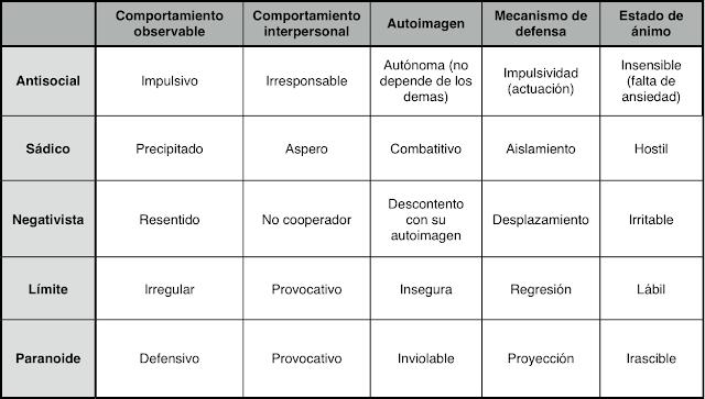 examen de psicologia de la personalidad uned:
