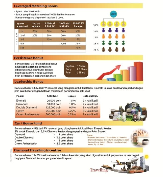 MARKETING PLAN HWI | quadro plan | bonus fastrack | bonus plan | bonus harian | bonus bulanan | cara  | kerja | hwi | beli | hwi
