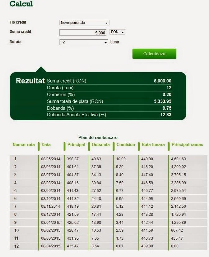 Credit nevoi personale cec calculator online