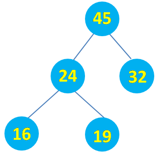 Heap Sort : Binary Tree