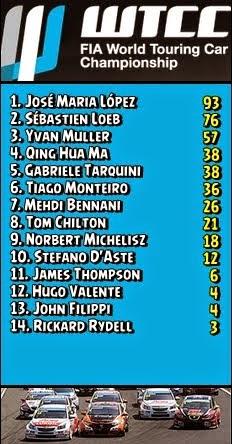 FIA-WTCC - Classificação