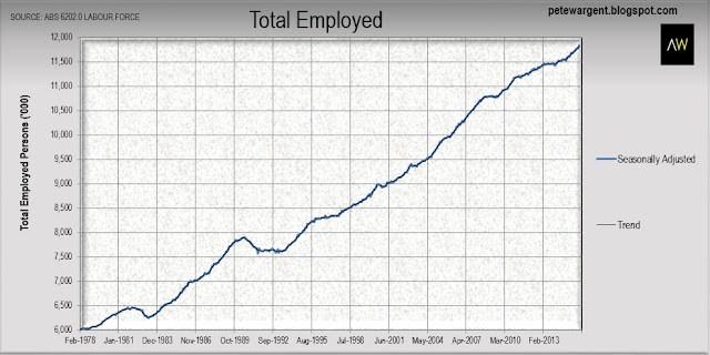 Employment rips