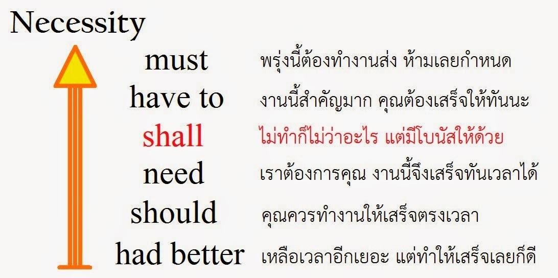 shall ภาษาอังกฤษ