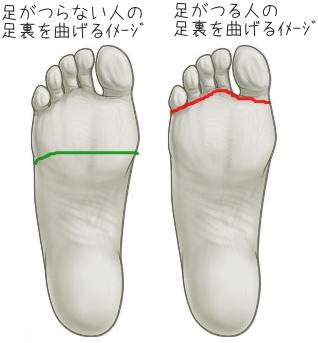 つる 足 の 指