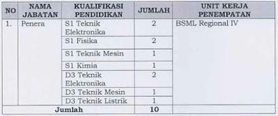 Formasi CPNS Kemendag 2013 Penempatan Makassar