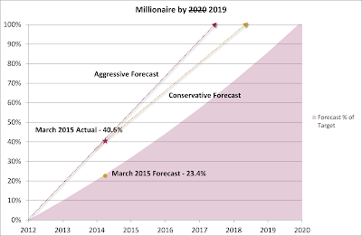 Millionaire by 2020 2019 Plan – March 2015 Update