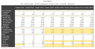 SPX Short Options Straddle Trade Metrics - 38 DTE - IV Rank < 50 - Risk:Reward 45% Exits