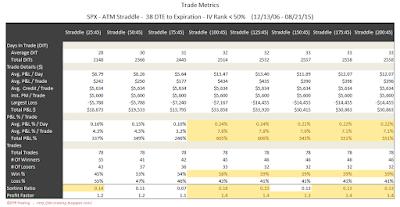 SPX Short Options Straddle Trade Metrics - 38 DTE - IV Rank < 50 - Risk:Reward 45% Exits