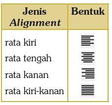 bentuk jenis aligment