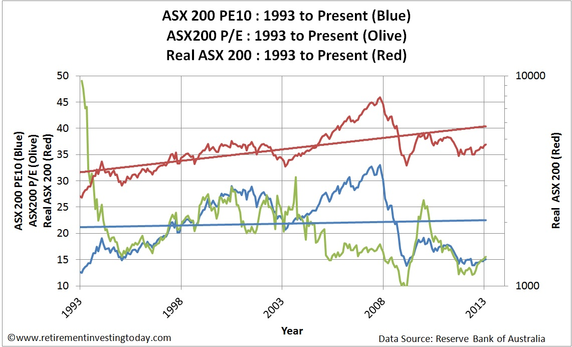 Chart of the ASX200 Cyclically Adjusted PE (PE10 or CAPE), the ASX200 PE and the Real ASX200 Price