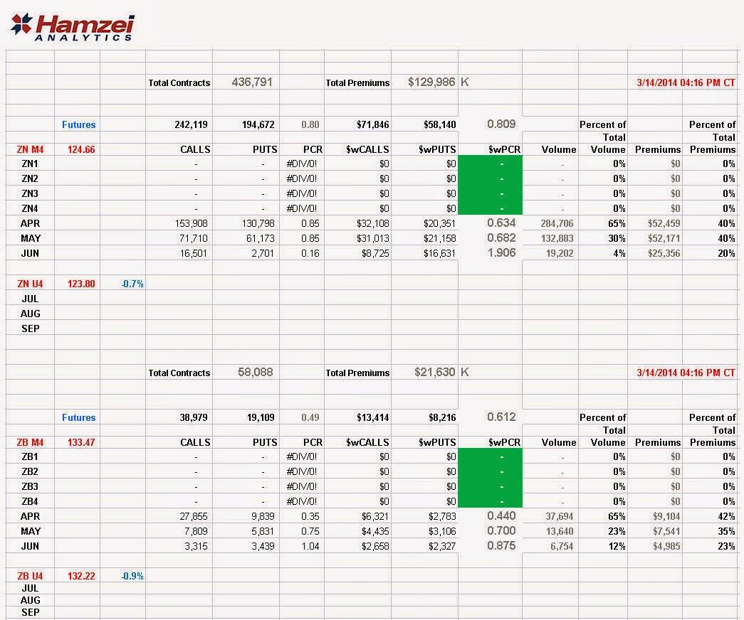 Hamzei analytics financial network 1403 final znf zbf putcallratios for friday march 14 biocorpaavc Choice Image