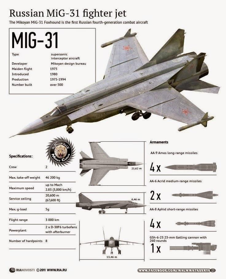 نبذة مختصرة عن المقاتلة الروسية الإعتراضية MiG-31 Foxhound