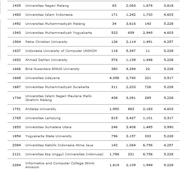 Universitas Terbaik Indonesia Versi  Webometrics