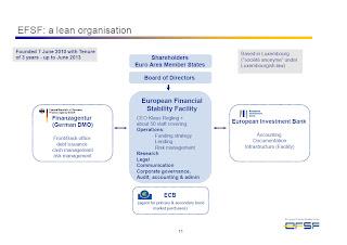 Estructura del EFSF/ESM