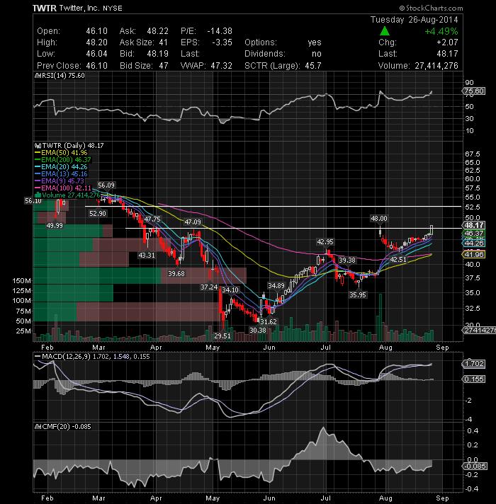 Marketo stock options