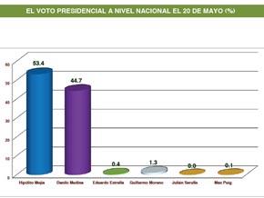 PRD da a conocer encuesta a boca de urnas; HM 53.4%; DM 44.7%