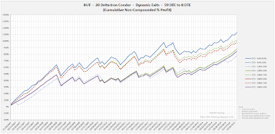 Iron Condor Equity Curves RUT 59 DTE 20 Delta Risk:Reward Exits