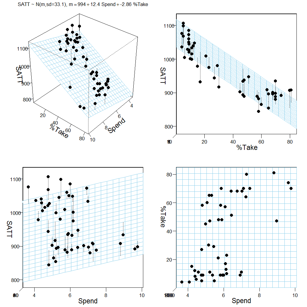 Bayesian variable selection in multiple regression: Sensitivity to prior