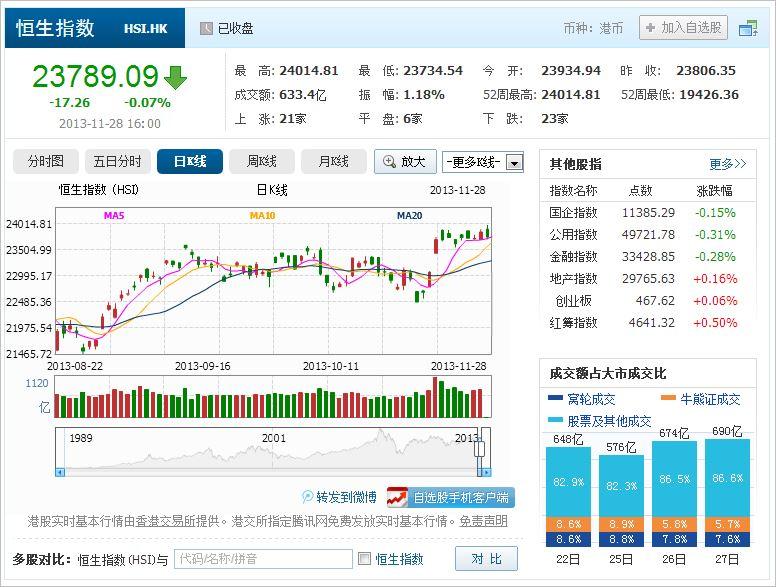 中国株コバンザメ投資 香港ハンセン指数20131128