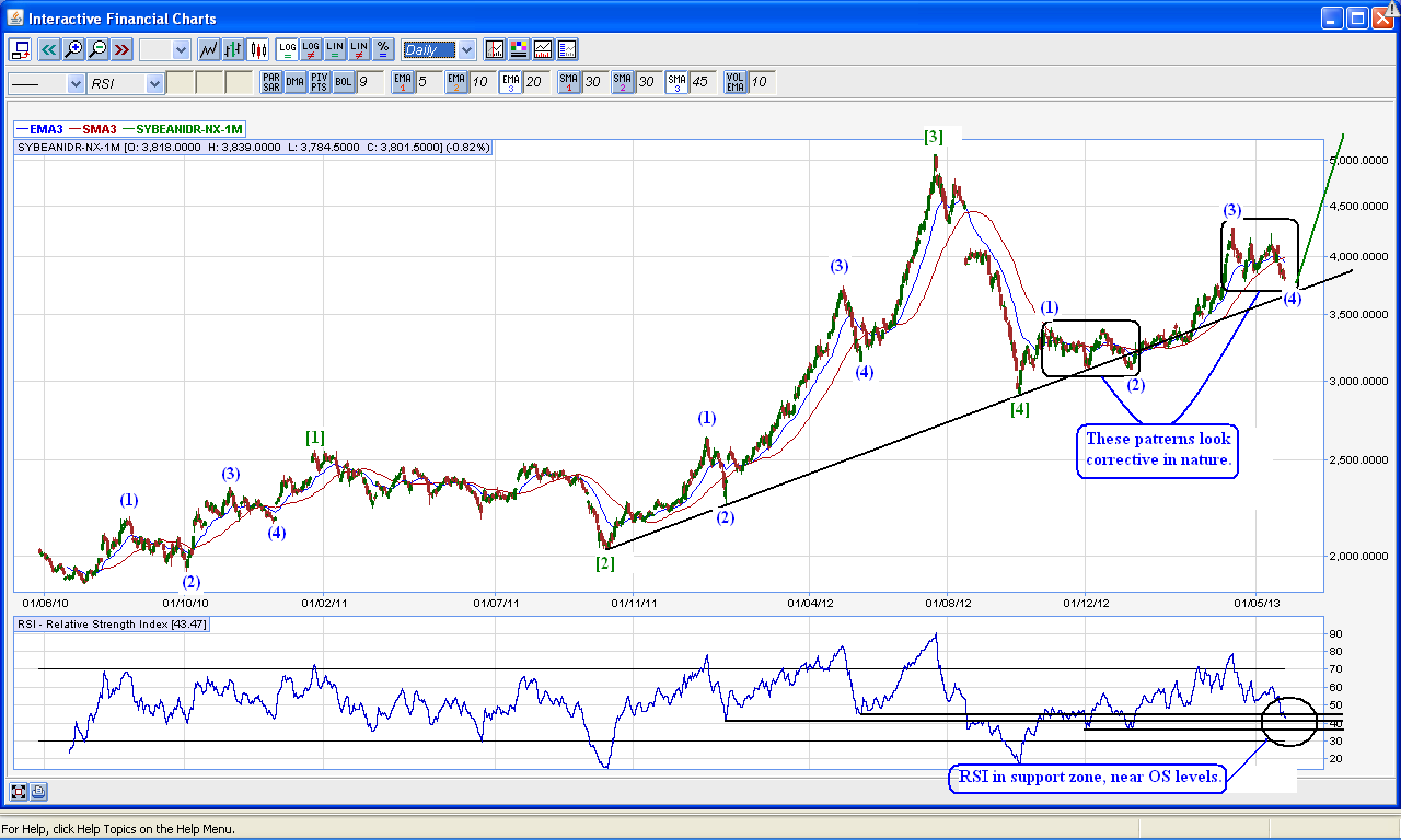 Soybean - Elliott Wave Update