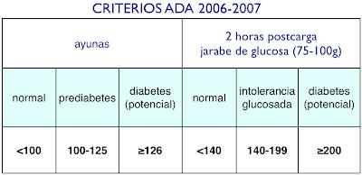 MaxVitae: Resistencia a la insulina, diabetes y el Dr. Kraft