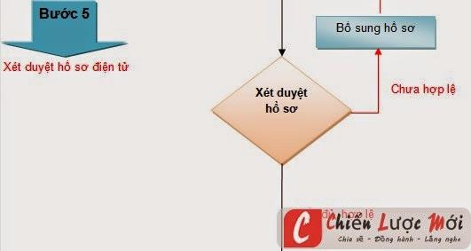 Bước 5 trong đăng ký web với bộ thông tin truyền thông