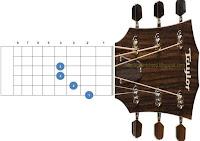 chord kunci gitar bm